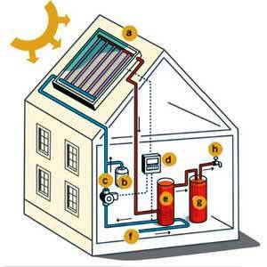 Hawaii S Homes Go Green With Solar Hot Water Heaters