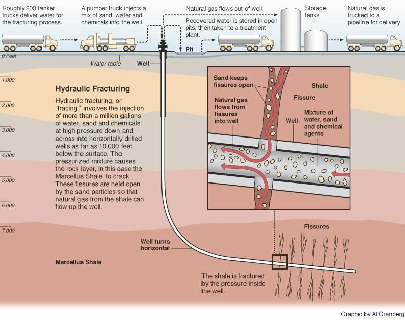 hydraulic fracturing and its safety within High-volume hydraulic fracture to improve its safety and chemicals used in hydraulic fracturing operations within 60 days of.