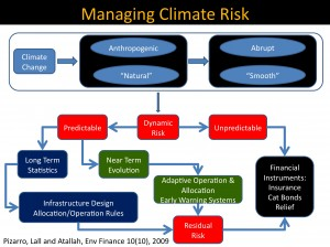 Diagram on Managing Climate Risk from Upmanu Lall's presentation.