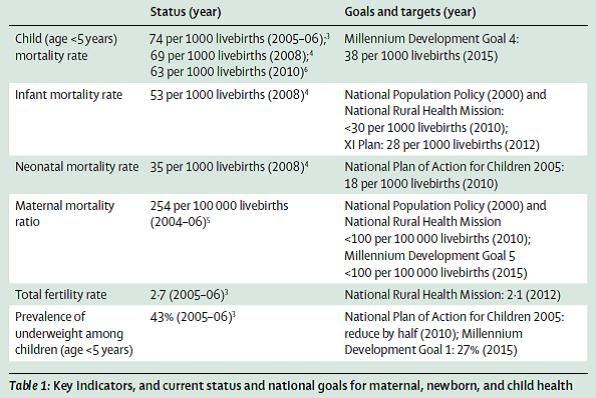India's progress towards the healthcare MDGs