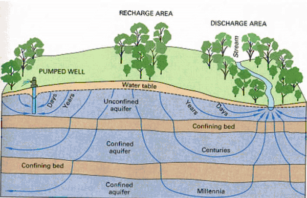 walking the tightrope of groundwater management
