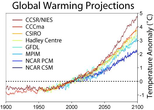 Climate Crisis Statement - graph of global warming models