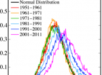 Land temperature anomalies, showing a shift to warmer events since 1981. Source: NASA-GISS