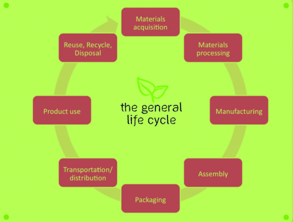 product life cycle of pepsi The productivity stage is the riskiest stage  what stage of the product life cycle is  pepsi in pepsi is in between growth and saturation stage of plc share to:.