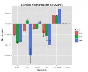 Bar chart showing migration into and out of dryland ecosystems is tallied by region
