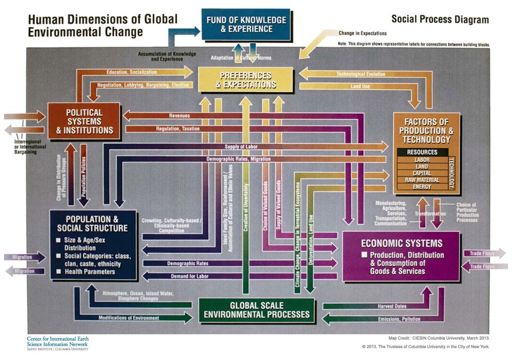 A Road Map Toward Better Understanding Of Global