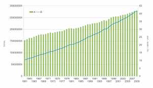 Global meat consumption from 1961 to 2009. Photo credit: FAO