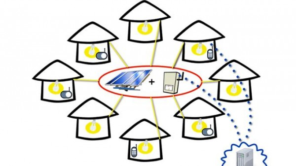 Diagram of Shared Solar Microgrid. Source: Millennium Villages