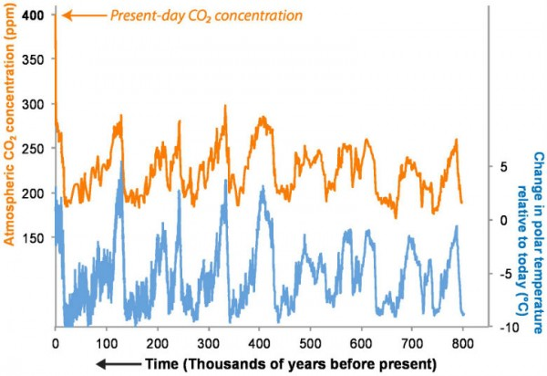 Ice core records of CO2 and climate over the past million years, NOAA