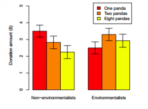 Shows results from Study 3: As the number of pandas in need of aid increased, non-environmentalists provided significantly smaller donations to a charitable group working on their behalf. Environmentalists' donations did not differ significantly as a function of the number of animals in need. Error bars show ± 1 standard error.