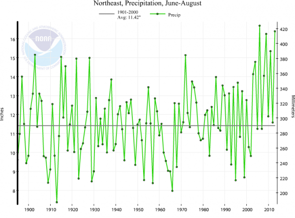 Northeastern US summer precipitation from 1895-2013. 2013 is the second wettest summer on record for the entire region. Data and image procured from NOAA.