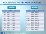NOAA-NASA top 10 warm years
