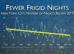 A chart posted by Climate Central shows a declining trend for cold nights in New York City since 1970.