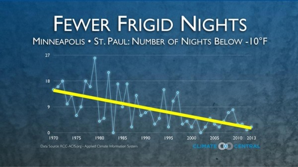 assets-climatecentral-org-images-uploads-news-1_7_14_Andrew_FrigidNights2014_minneapolis-800x450