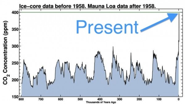 CO2 levels Credit Scripps Institution of Oceanography