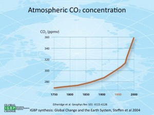 A graph of atmospheric carbon dioxide levels, in ppmv, from 1750 to 2000. Photo: Wikimedia Commons