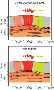 Scientists now think that magma moves from deeper pools, or sub-axial magma lenses (SAML), to a shallow pool, or axial magma lens (AML), a mile or so beneath the seafloor. (Marjanovic)