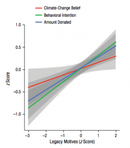 Results from the pilot study showing mean climate change believe, behavioral intention, and amount donated to charity as a function of legacy motives. Shaded bands represent 95% confidence intervals.