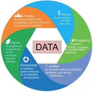 SDG diagram