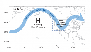 La Nina, a weather cycle over the Pacific Ocean, can cause changes in air circulation that drive stratospheric ozone to ground level in the western United States (courtesy NOAA)