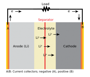 Diagram of a lithium-ion battery