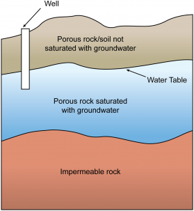 The Depth At Which These Spaces In Soil And Rock Are Saturated With Water  Is Called The Water Table. An Aquifer Is Any Geological Formation That  Contains Or ...