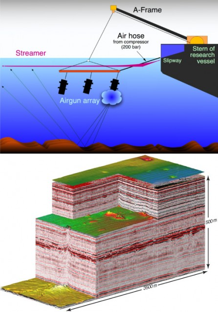 An illustration of 2D seismic mapping (Hannes Grobe-Alfred Wegener Institute CC-BY-SA2.5). A cutaway shows what 3D seismic mapping can produce.