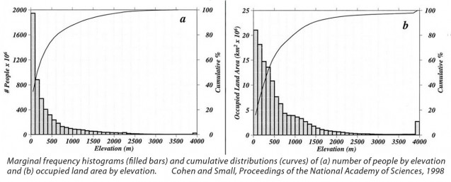 Charts from Cohen and Small's 1998 study of population distribution by altitude.
