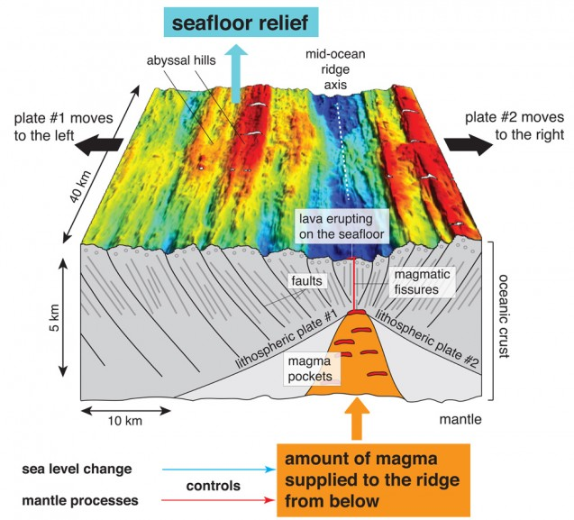 Illustration of sea floor spreading at the mid-ocean ridge. Courtesy of Jean-Arthur Olive