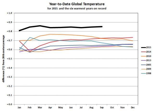 Chart: NOAA