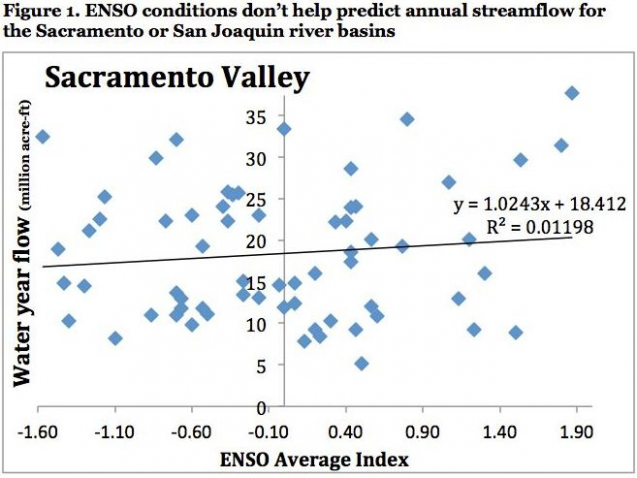 ENSO conditions for northern California.