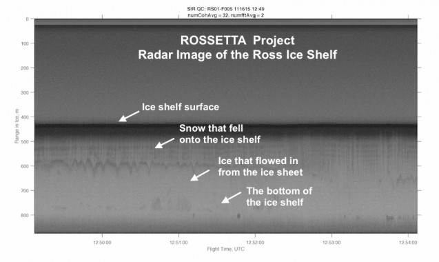 Annotated radar image from project flight over the Ross Ice Shelf (credit ROSETTA)