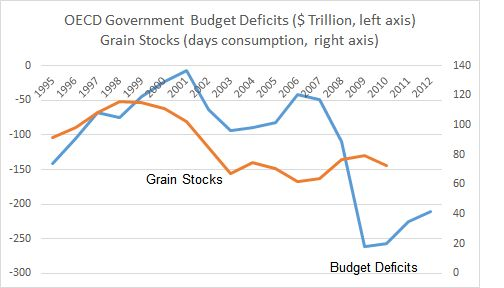 Grain stocks have fallen and budget deficits have risen since 1997-1998