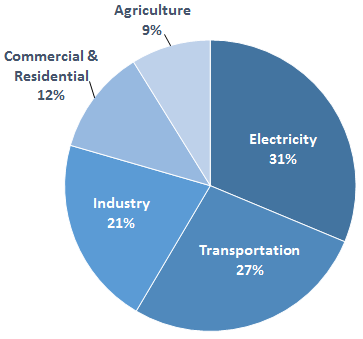 U.S. greenhouse gas emissions by economic sector. Source: EPA