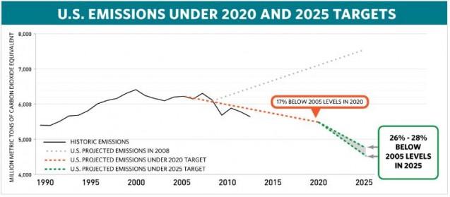 US emissions chart