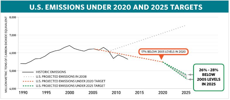 U.S. Emissions under 2020 and 2025 targets, from Columbia University Earth Institute, 2015