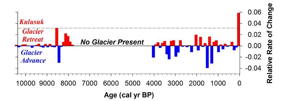 Relative rates of change in the size of the Kulusuk glaciers. The red bars show 105-year intervals where glaciers were retreating on average. Blue shows advances.