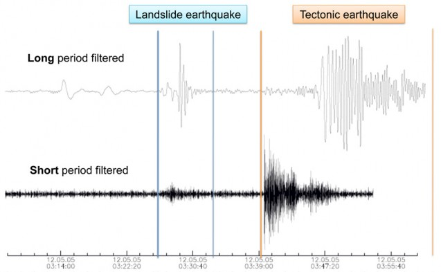Comparison of the seismic signatures of a landslide and earthquake from events in the Himalayas on May 5, 2012. (Stark and Ekström)