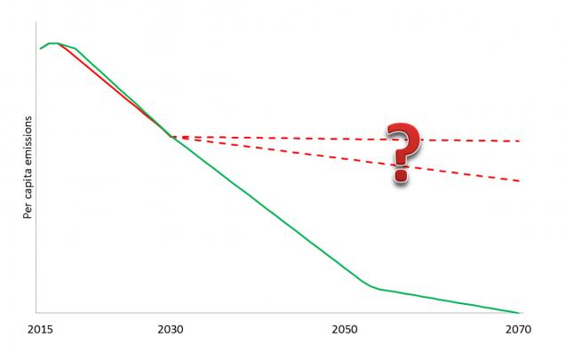 per capita emissions JSachs article