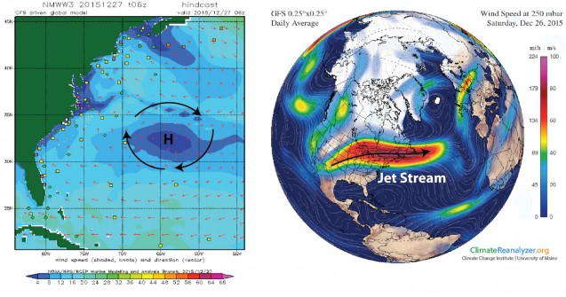 Surface winds on Dec. 27 from NOAA's GFS model (left); arrows indicate direction, and colors indicate wind speed. The dark blue area in the middle of the Atlantic is the center of the Bermuda High (right). Upper atmosphere winds on Dec. 26, also from the GFS model. The red region denotes strong high altitude westerly winds of the jet stream, which is usually much farther south during winter.