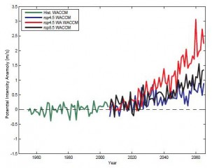 The green line represents historical hurricane potential intensity compared to the 1980-1989 mean. Blue shows forecast potential intensity changes under rcp 4.5, a scenario with relatively ambitious efforts to reduce global greenhouse gas emissions by the late 21st century. Red is rcp 4.5 plus the effects of a world without the Montreal Protocol. It exceeds even rcp 8.5, a high-emissions scenario. From Polvani, 2016.