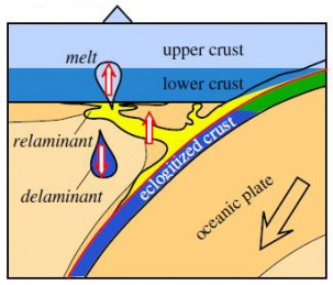Relamination of subducted sediment.