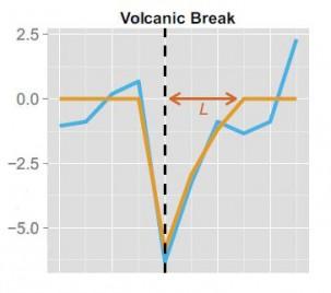 Example of the signature of a volcanic break. Image: Pretis et al., 2016