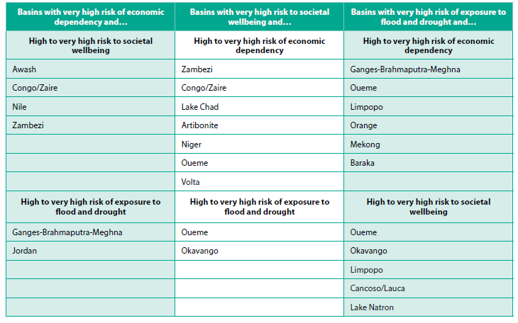 TAble ofhigh-risk basins