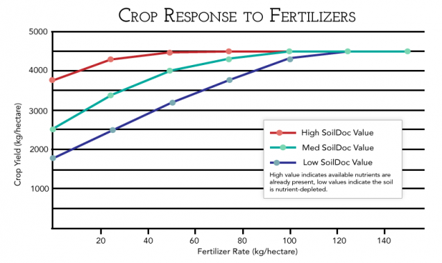 Crop yield based on fertilizer rate is shown for high, medium and low SoilDoc Value. SoilDoc Value represents the nutrient concentration of the soil. A high value indicates a high level of nutrients are already present, a low value indicates the soil is depleted of nutrients and medium value lies in between.