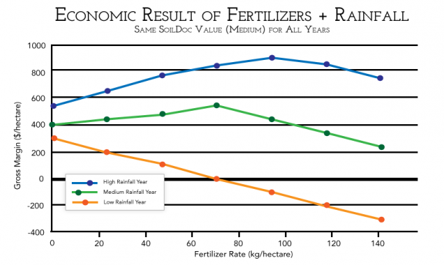 Gross margin estimates based on fertilizer rate for low, medium and high rainfall years, assuming a medium SoilDoc value. Note that the because of the cost of fertilizer and diminishing returns on fertilizer rates beyond a certain point, the most profitable choice for fertilizer rate is not necessarily to achieve maximize yield.