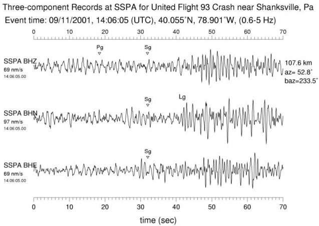 Crash of the hijacked United Air 93 near Shanksville, Penn. Signals of this impact were less clear, pointing to the importance of other kinds of data. (Kim, Baum, 2004)