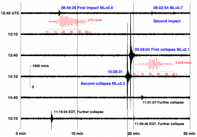 Seismograms of the plane impacts and subsequent collapses of the World Trade Center towers, recorded 21 miles away at Lamont-Doherty Earth Observatory. The records became part of the official record, helping pinpoint the exact time of each event. (Kim et al., Eos Transactions, 2001)