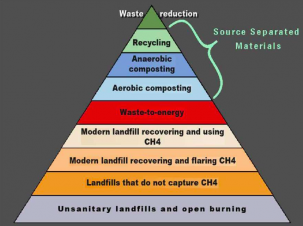 waste-to-energy should only be considered after waste reduction and recycling