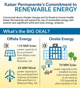 Kaiser Permanente has a strategy to reduce its greenhouse gas emissions, which includes use of renewable energy to power its premises. [Infographic: kp.org]